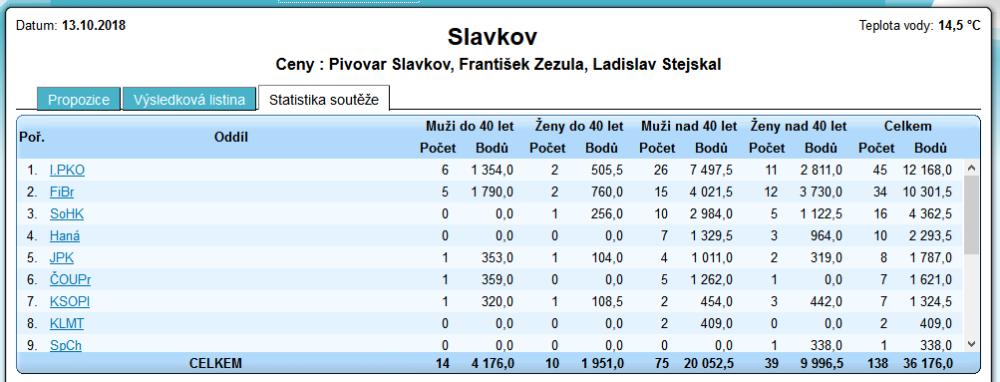 soutěž otužilců Slavkov 2018 - bodování oddílů